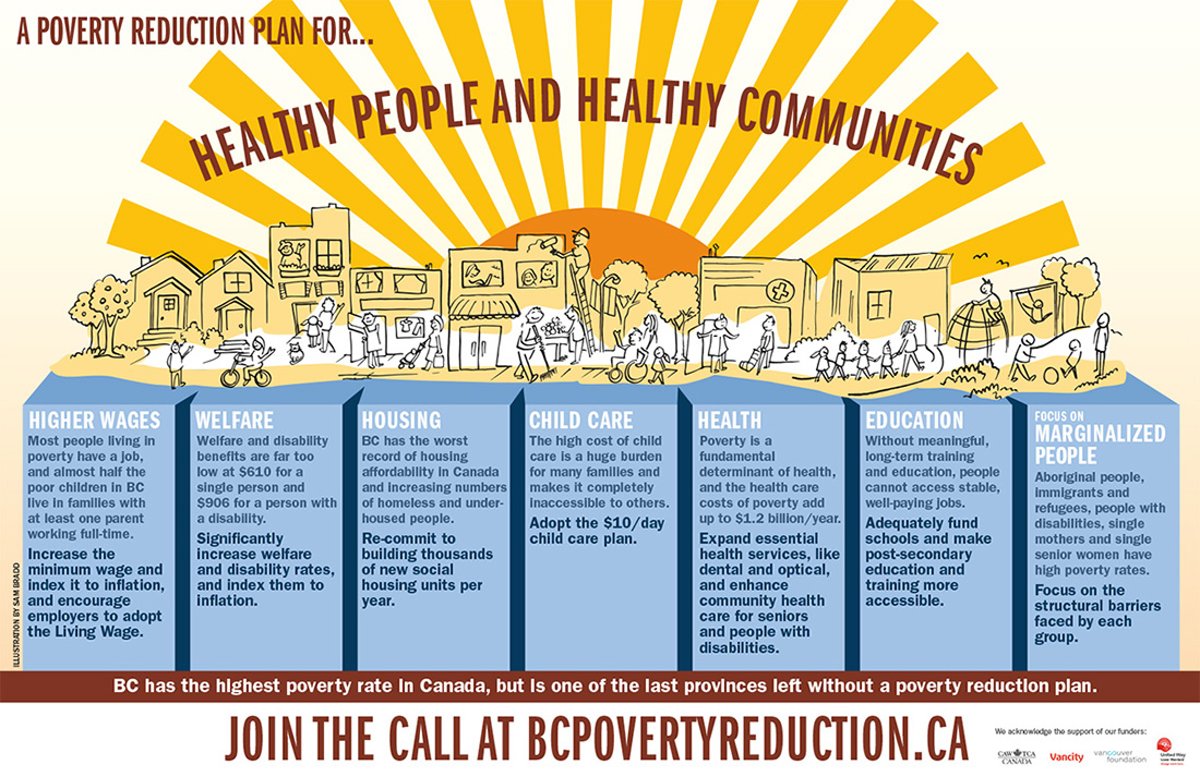brochure depicting 'A poverty reduction plan for healthy people and communities' for BC Poverty Reduction Committee